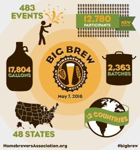 Big-Brew-2016-Infographic
